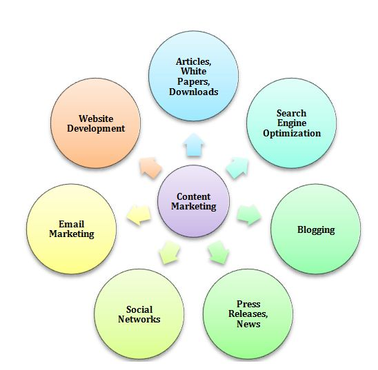 content marketing as a hub
