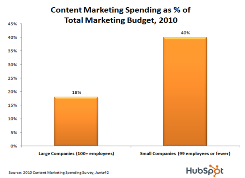 Content Marketing Spending Budget 2010