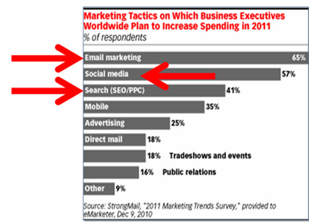 Marketing Trends Survey 2011