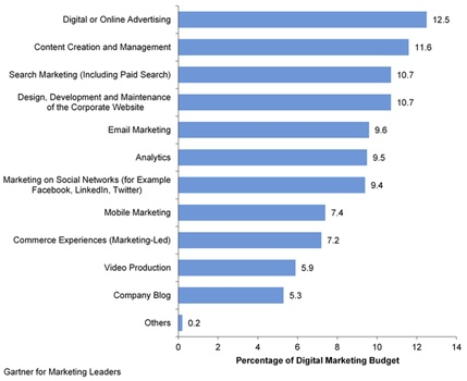 gartner for marketing leaders