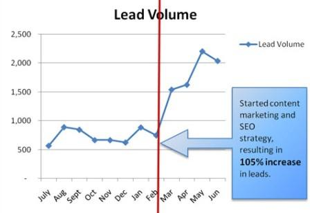 Lead Volume for Accredited Online Colleges
