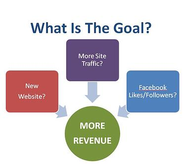 What is the Goal of Your Website