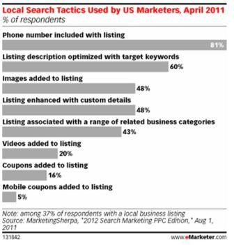 Local Search Tactics Used by US Marketers