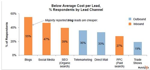 Below Average Cost Per Lead