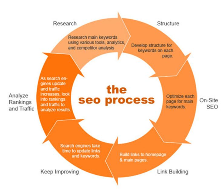 The SEO Process