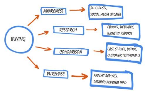 inbound marketing buyers journey