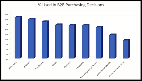 B2B Purchasing Decisions Chart By Xcellimark