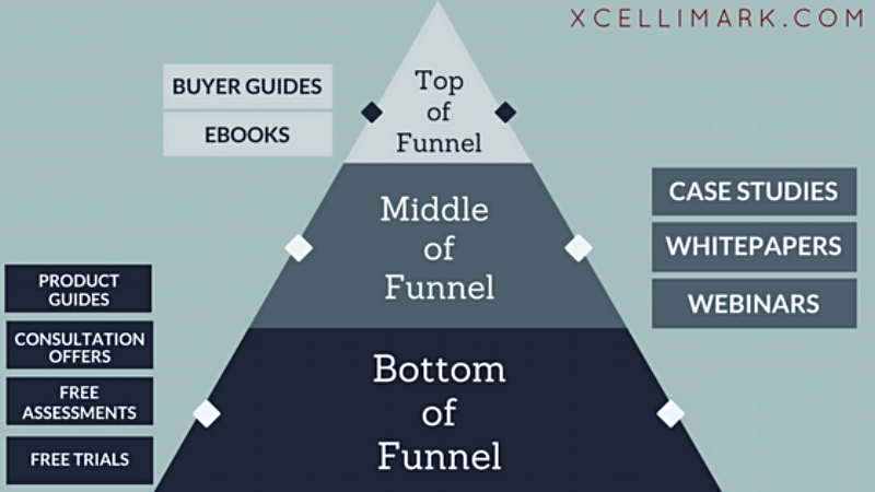 Buyer Persona Evaluation Journey Diagram By Xcellimark