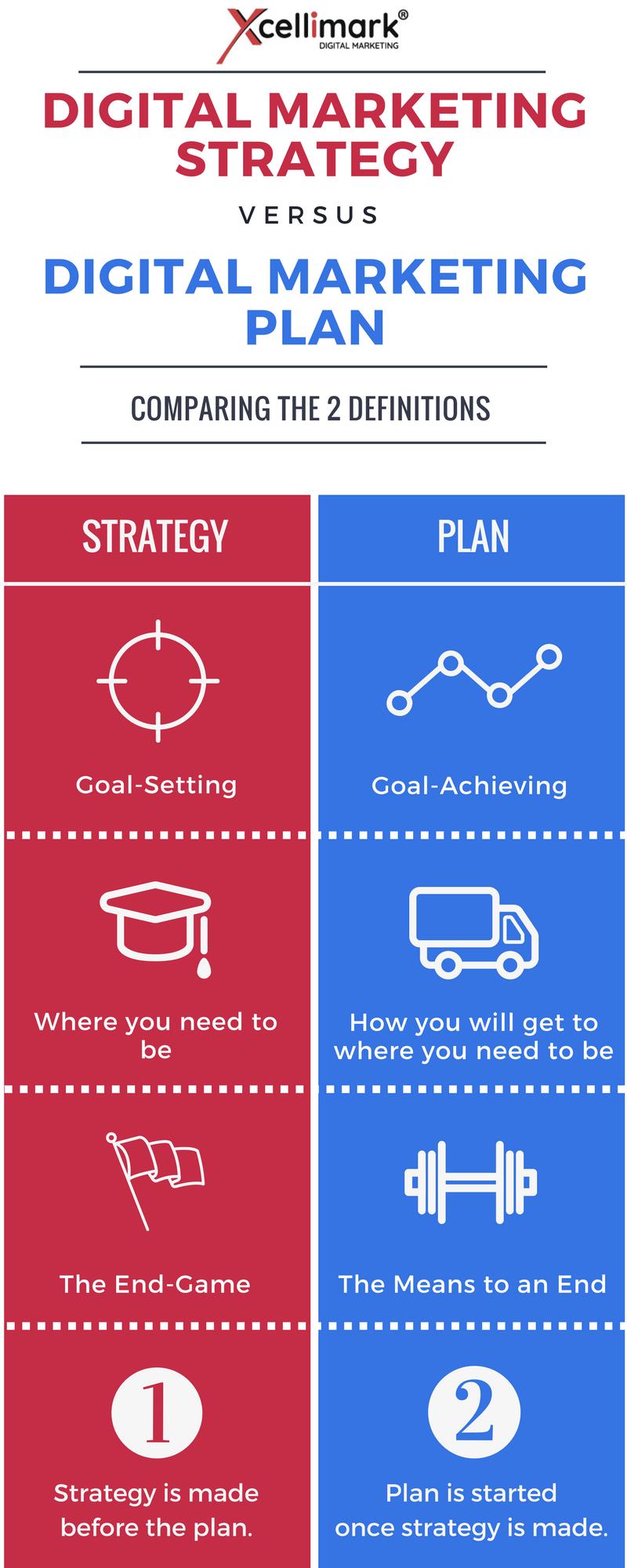 Infographic: Digital Marketing Strategy vs. Digital Marketing Plan
