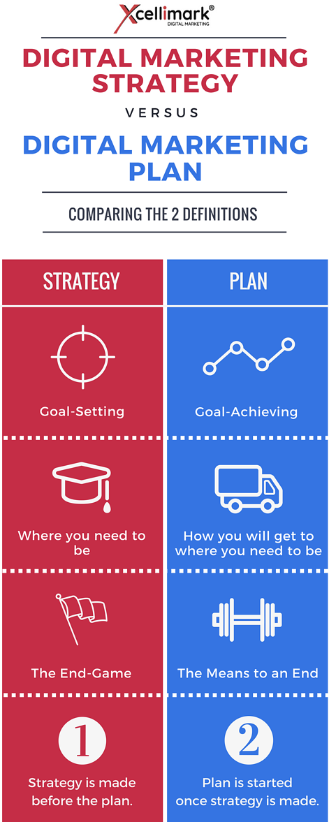 Infographic: Digital Marketing Strategy vs. Digital Marketing Plan