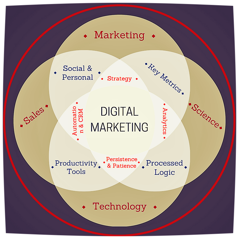 Digital Marketing, Science, Technology & Sales Diagram