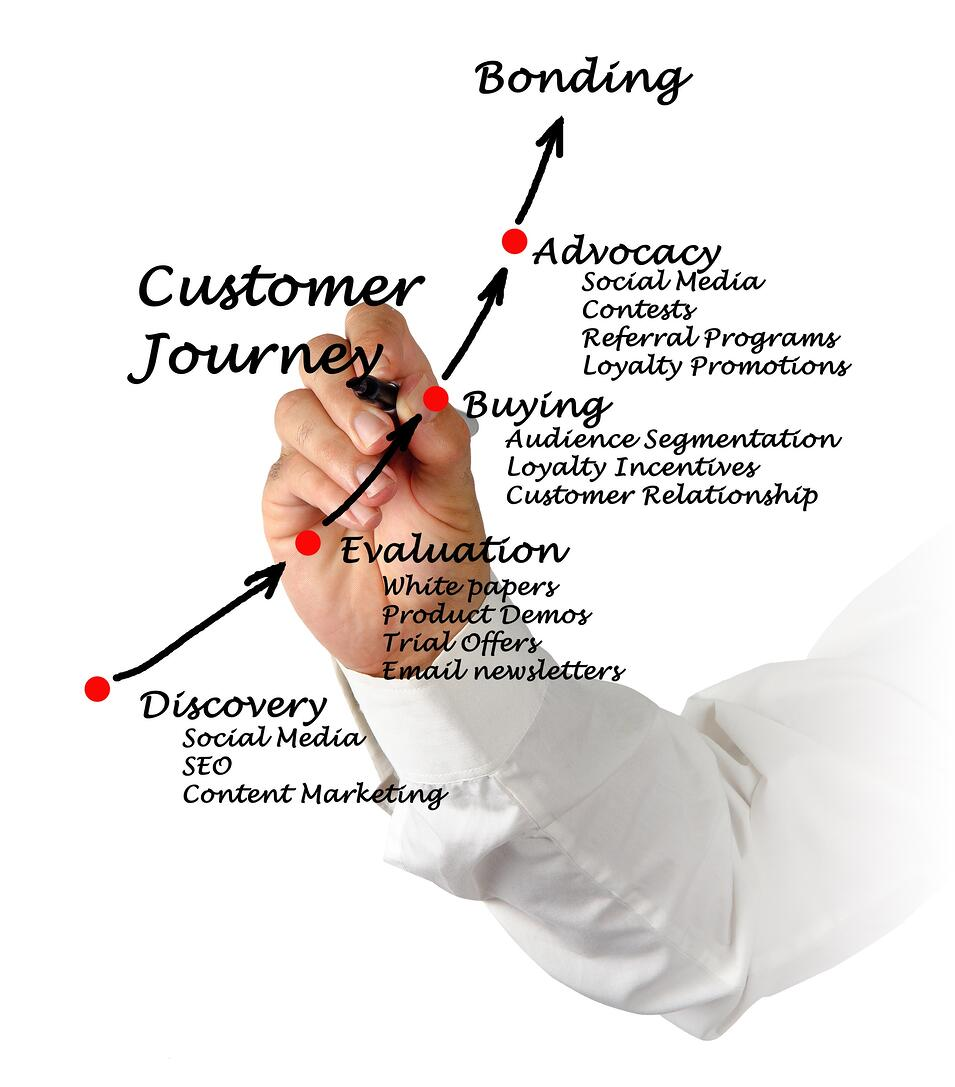 Customer Journey | Xcellimark Digital Marketing Agency & Training