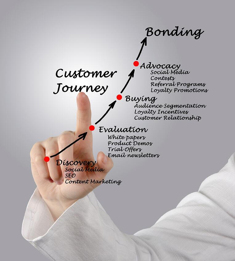 Inbound Marketing Customer Journey