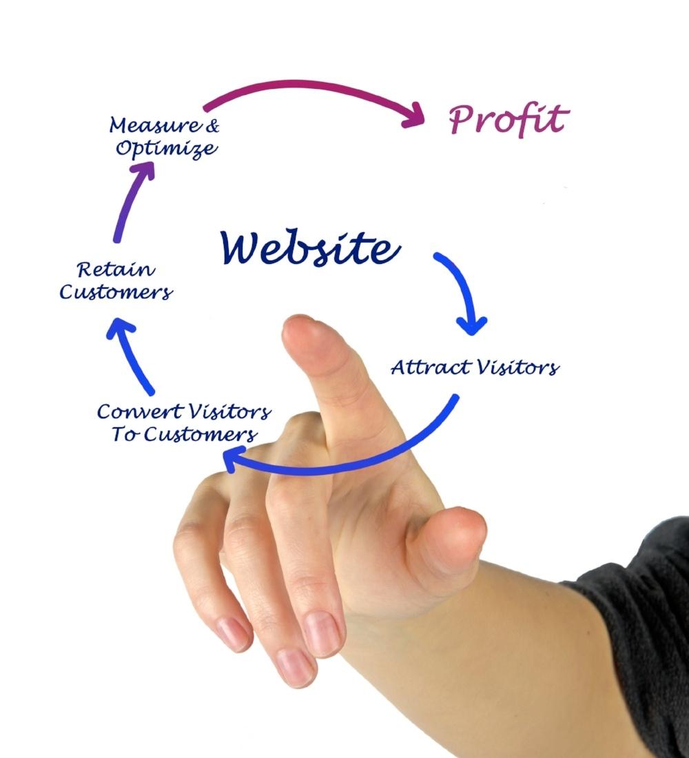 Website Lead Generation