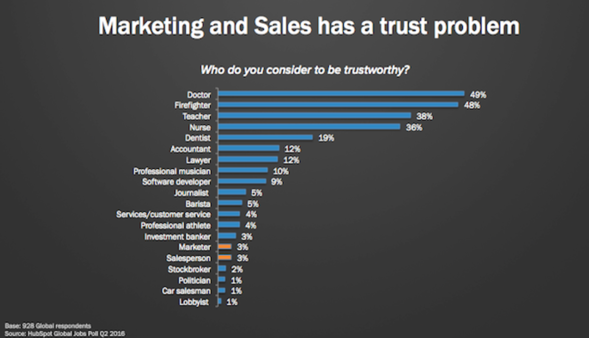 Marketing and Sales Has a Trust Problem - Xcellimark Blog