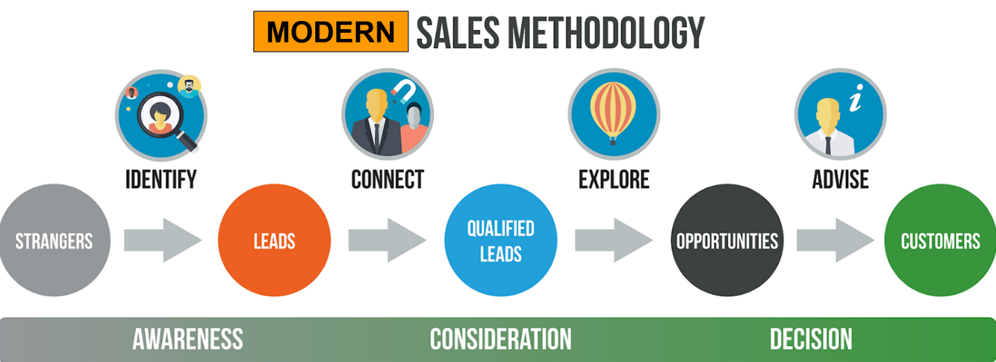 Modern Sales Methodology - Xcellimark Blog