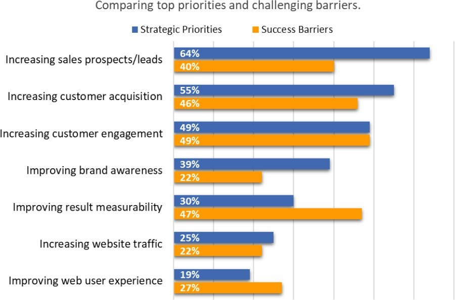 Top Priorities and Challenging Barriers