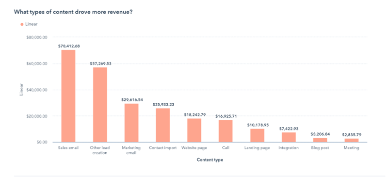Attribution Report in HubSpot
