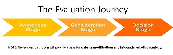 The Buyer's Evaluation Journey | Xcellimark