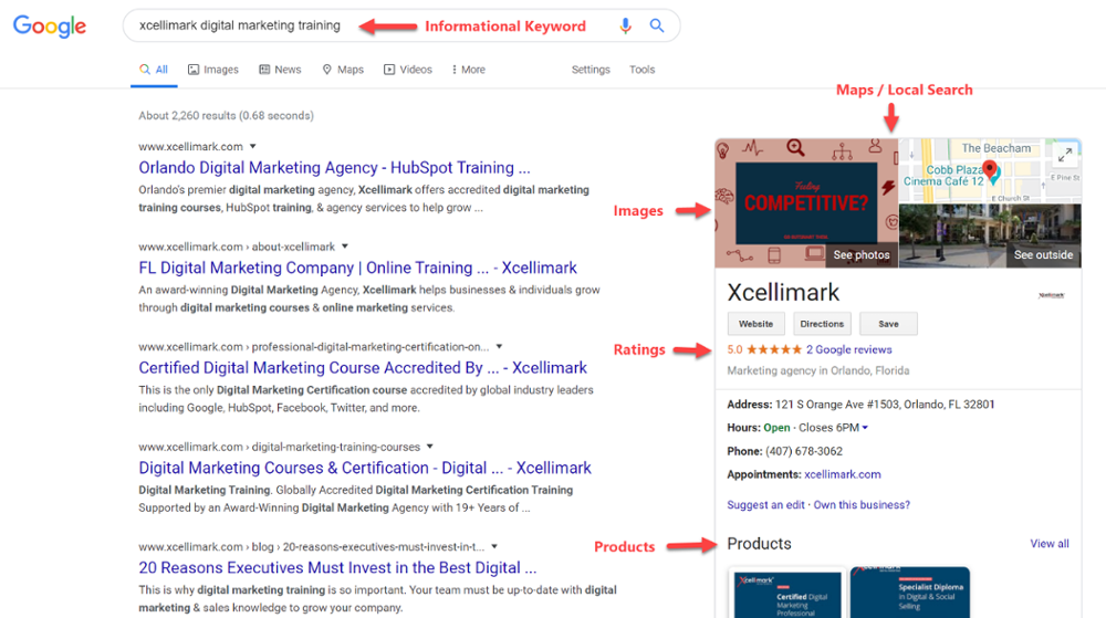 Informational Keyword Searches in Google