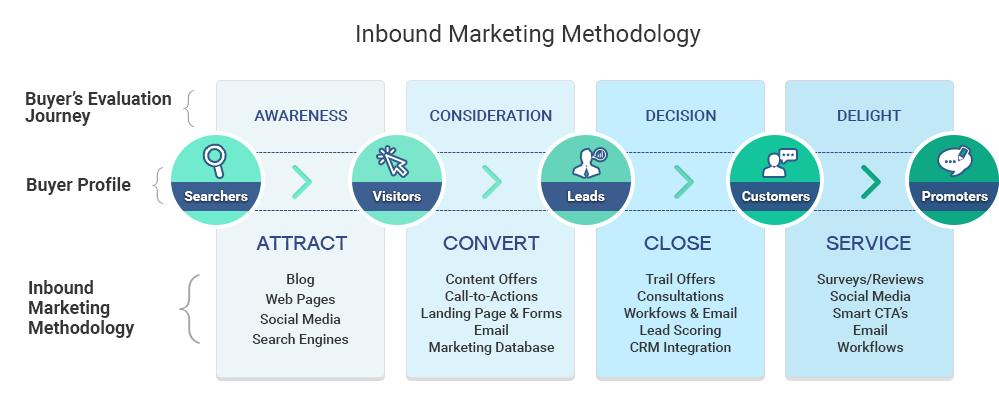 Inbound_Marketing_Methodology_15-1.png