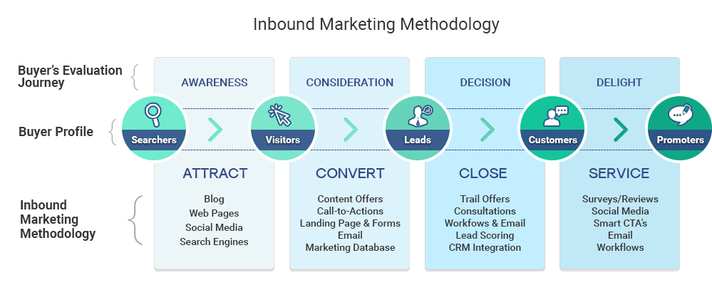 Inbound_Marketing_Methodology_15-1.png