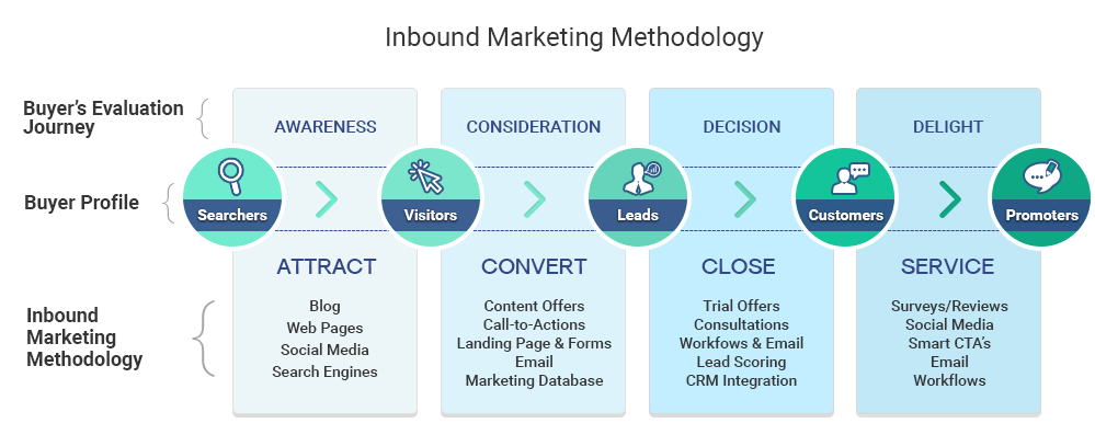 Inbound_Marketing_Methodology_15-2