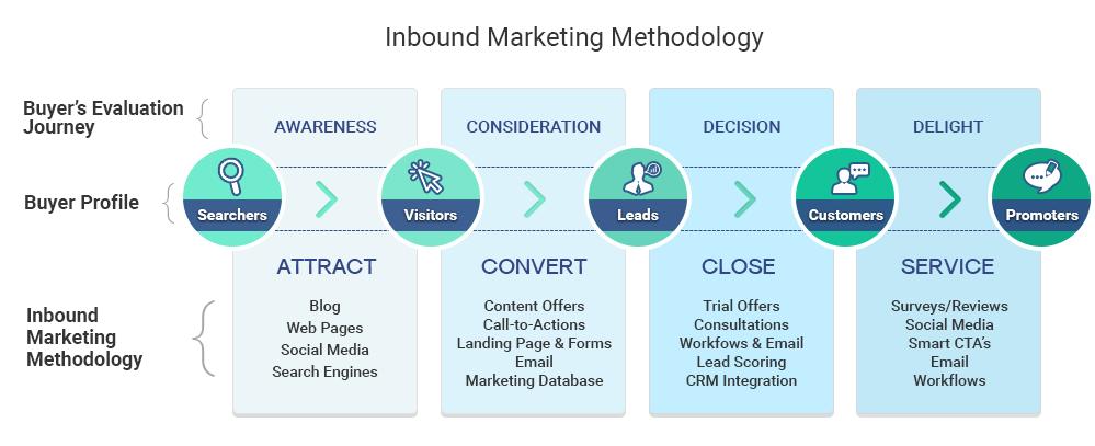 Inbound_Marketing_Methodology_15-2