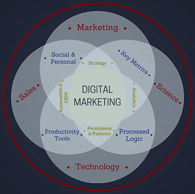 Comprehensive Overview of a Digital Marketing Strategy